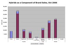 Hybrid_sales_oct06_6