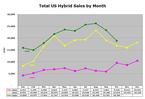 Hybrid_sales_oct06_7