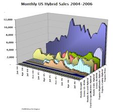 Hybrid_sales_sep06_2