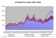 Hybrid_sales_sep06_3