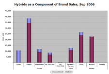 Hybrid_sales_sep06_5