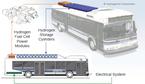 Hydrogenics_bus
