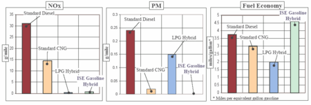 Ise_gas_hybrid_charts