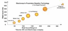 Liionsuperpolymerchart