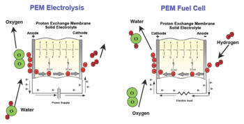 Pem_electrolysis_and_fuel_cell