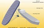 Skysails