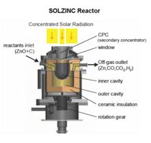 Solzinc_reactor
