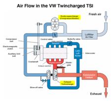 Tsi_airflow